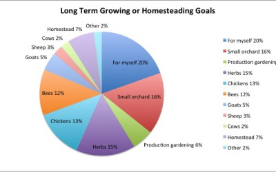 Survey says… The Results from 2015 Harvest Conference Registration Survey