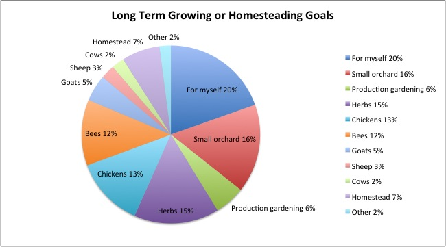What are your long term growing or homesteading goals?