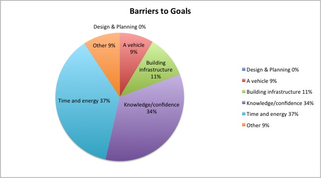 What are your biggest barriers to the next step in your growing and/or homesteading goals?