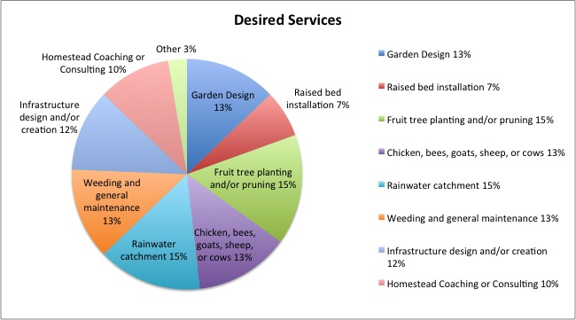 Would you be inclined to use other services provided by Organic Growers School in the following areas?