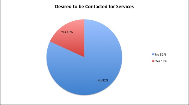 Do you wish to be contacted by OGS for some of the above services?